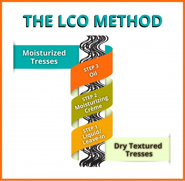 The LCO Method Graphic